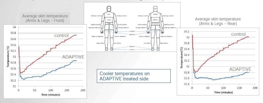 Температура кожи манекена измерялась в течение всего эксперимента