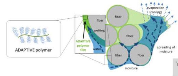 Пучок пряжи, обработанный ADAPTIVE активно взаимодействует с влагой