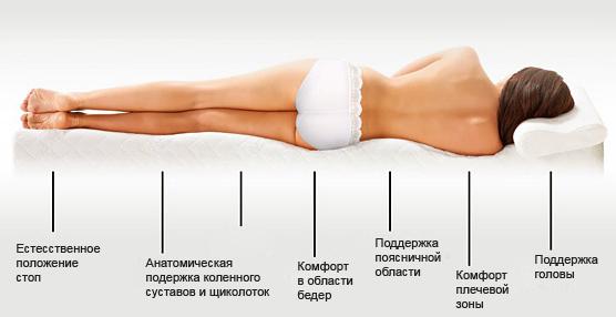 Матрас МемориФорм